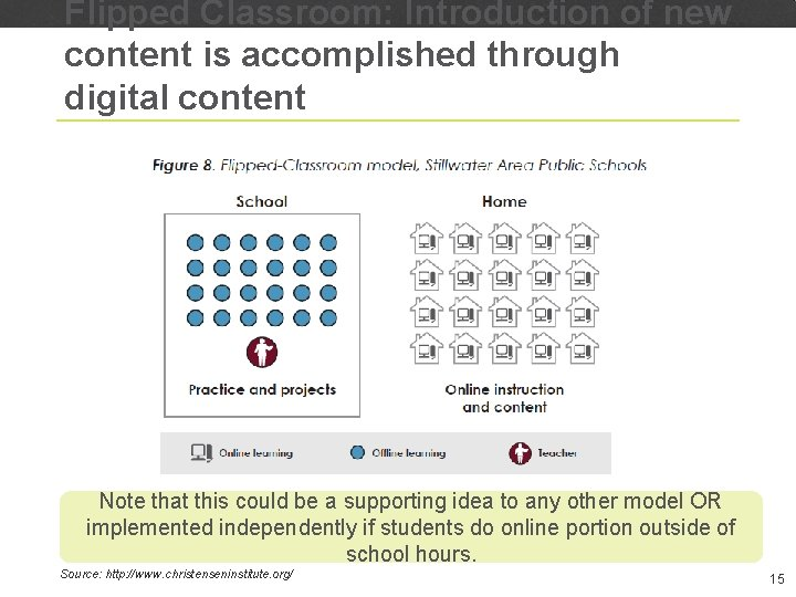 Flipped Classroom: Introduction of new content is accomplished through digital content Note that this