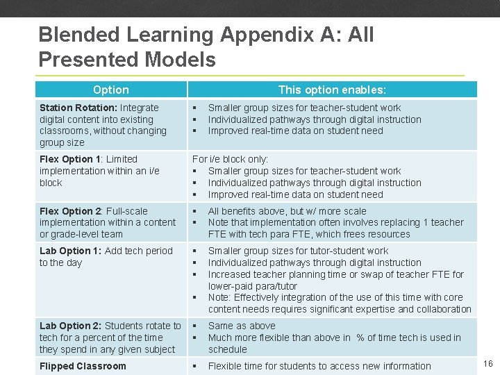 Blended Learning Appendix A: All Presented Models Option This option enables: Station Rotation: Integrate