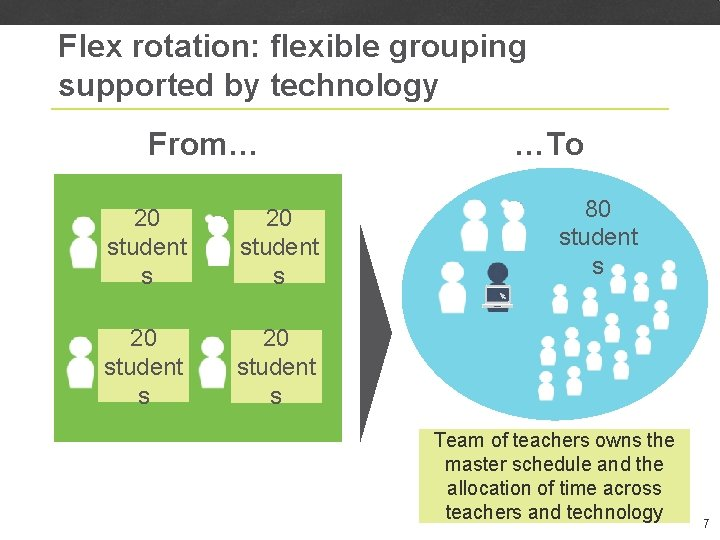 Flex rotation: flexible grouping supported by technology From… 20 student s …To 80 student
