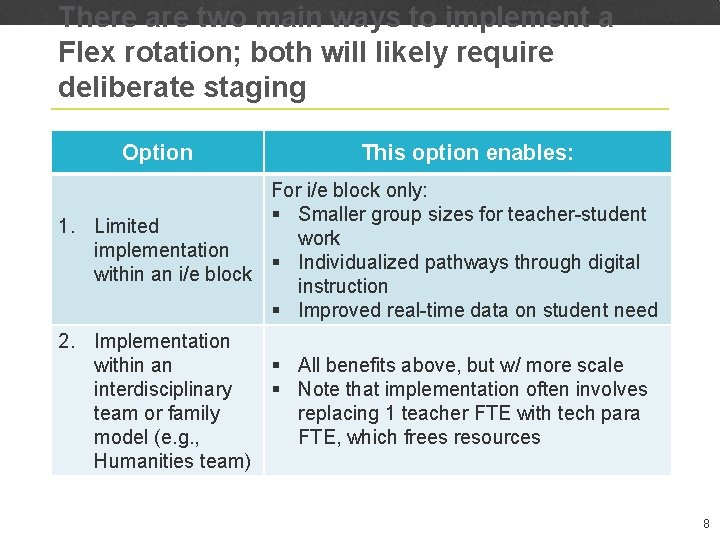 There are two main ways to implement a Flex rotation; both will likely require