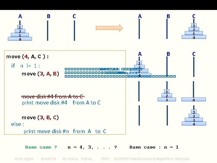 Recursive Tower of Hanoi A B C 1 2 3 4 A move (4,