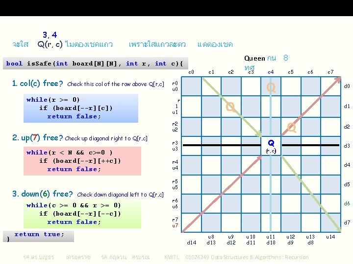 is. Safe() : Algorithm 1 จะใส 3, 4 Q(r, c) ไมตองเชคแถว เพราะใสแถวละตว แตตองเชค bool