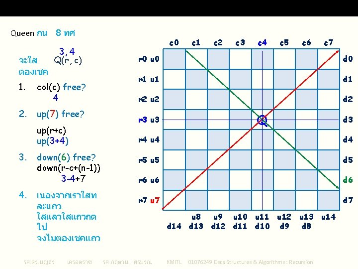 is. Safe() () : Algorithm 2 for 8 Queens Queen กน 8 ทศ จะใส