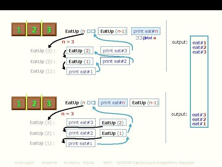 ตำแหนงของการเรยก 1 2 3 Recursion Eat. Up (n ��) : Eat. Up (n-1) ���