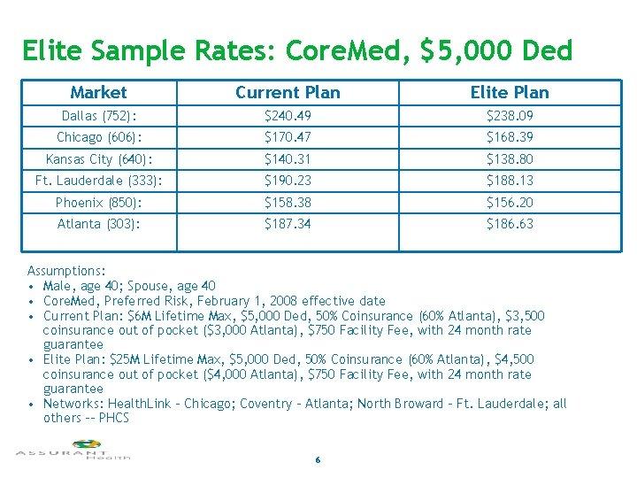 Elite Sample Rates: Core. Med, $5, 000 Ded Market Current Plan Elite Plan Dallas