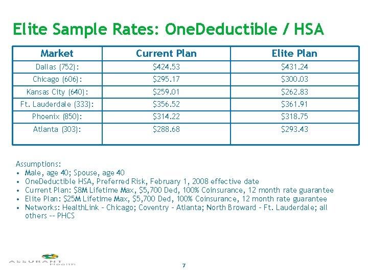 Elite Sample Rates: One. Deductible / HSA Market Current Plan Elite Plan Dallas (752):