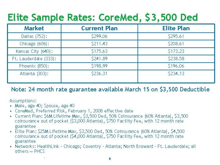Elite Sample Rates: Core. Med, $3, 500 Ded Market Current Plan Elite Plan Dallas