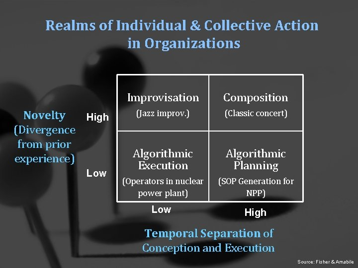 Realms of Individual & Collective Action in Organizations Novelty High (Divergence from prior experience)