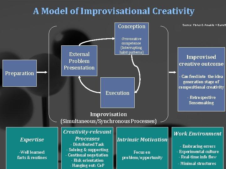 A Model of Improvisational Creativity Conception Preparation -Provocative competence (Interrupting habit patterns) External Problem