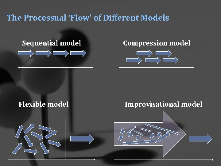 The Processual 'Flow' of Different Models Sequential model Flexible model Compression model Improvisational model