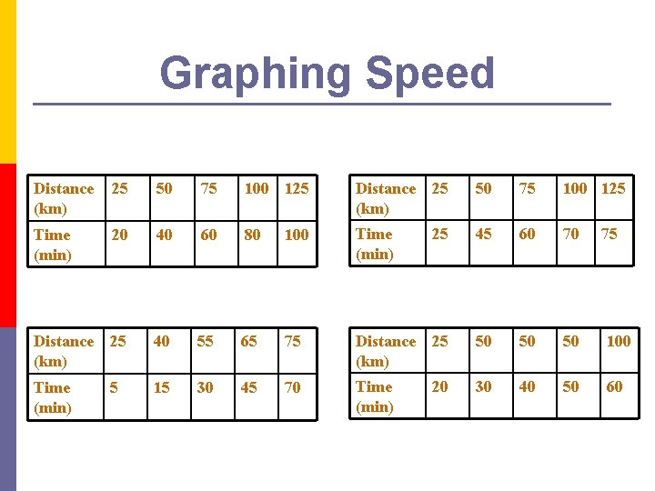 Graphing Speed Distance (km) 25 50 75 100 125 Time (min) 20 40 60