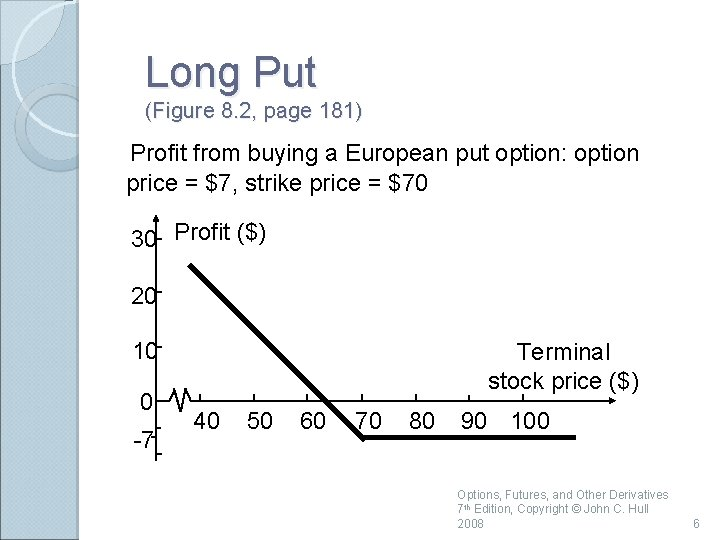 Long Put (Figure 8. 2, page 181) Profit from buying a European put option: