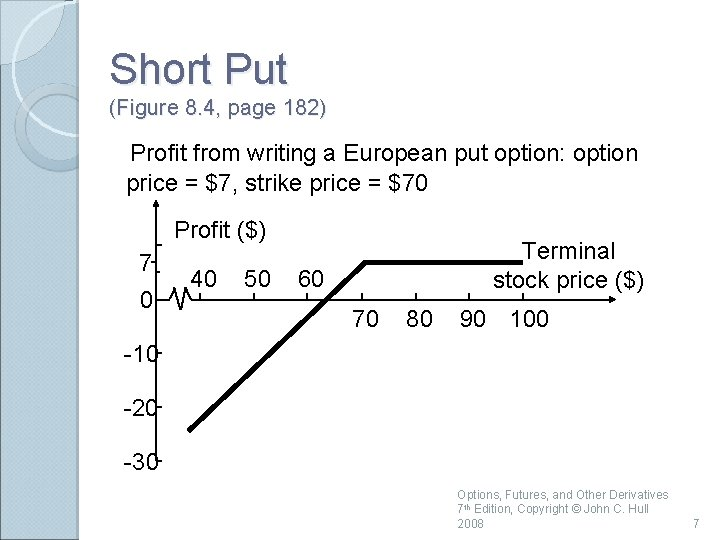 Short Put (Figure 8. 4, page 182) Profit from writing a European put option: