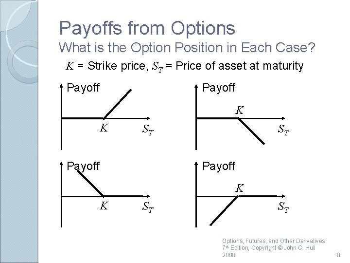Payoffs from Options What is the Option Position in Each Case? K = Strike
