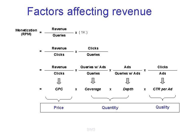 Factors affecting revenue Monetization = (RPM) = = = Revenue Queries Revenue Clicks CPC