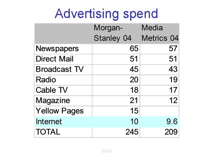 Advertising spend SIMS
