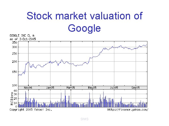 Stock market valuation of Google SIMS
