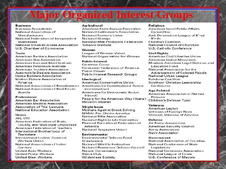 Major Organized Interest Groups