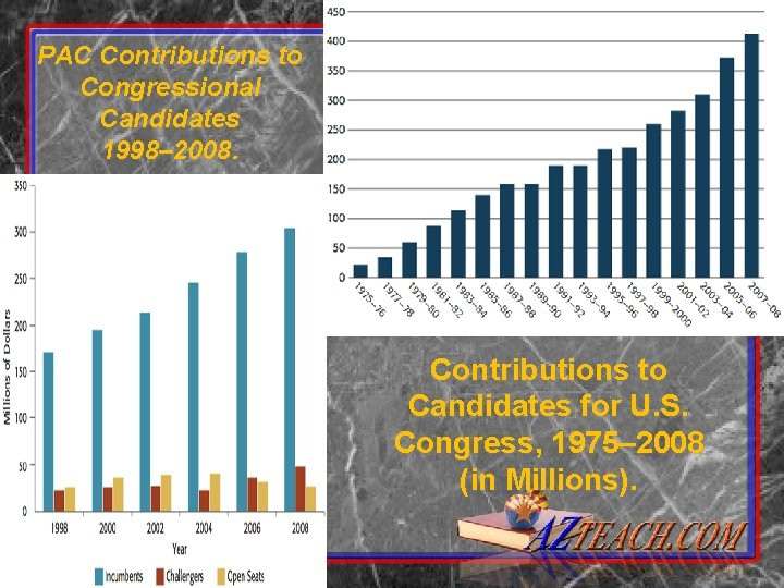PAC Contributions to Congressional Candidates 1998– 2008. Contributions to Candidates for U. S. Congress,