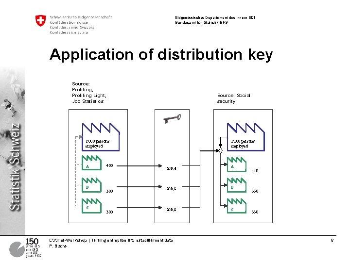 Eidgenössisches Departement des Innern EDI Bundesamt für Statistik BFS Application of distribution key Source: