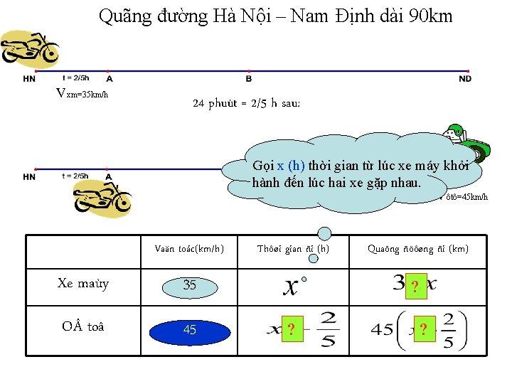 Quãng đường Hà Nội – Nam Định dài 90 km Vxm=35 km/h 24 phuùt
