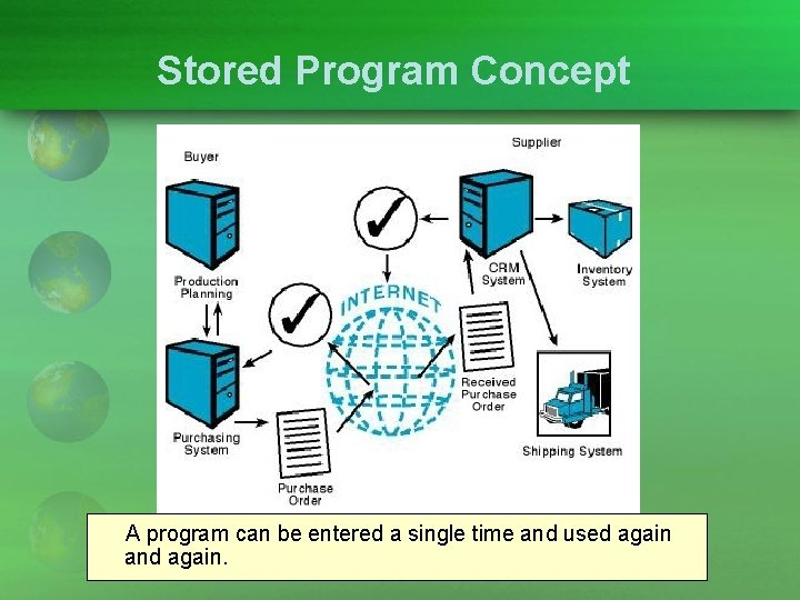 Stored Program Concept A program can be entered a single time and used again