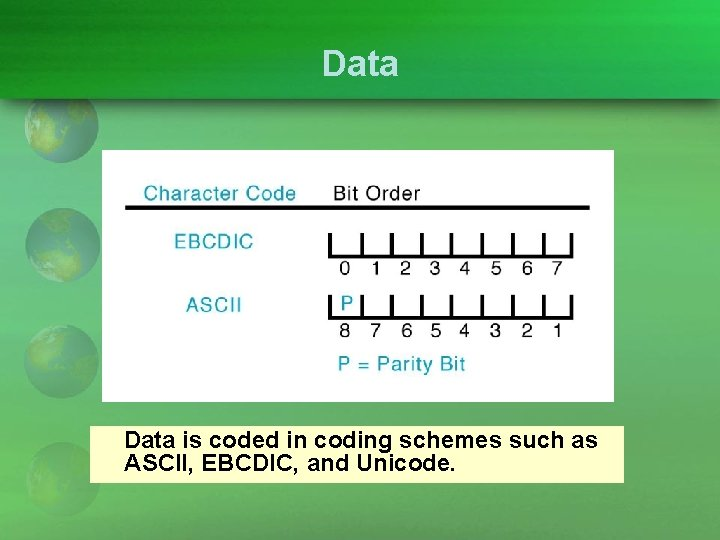 Data is coded in coding schemes such as ASCII, EBCDIC, and Unicode.