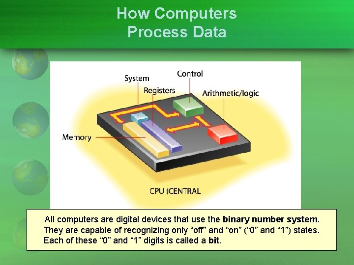 How Computers Process Data All computers are digital devices that use the binary number