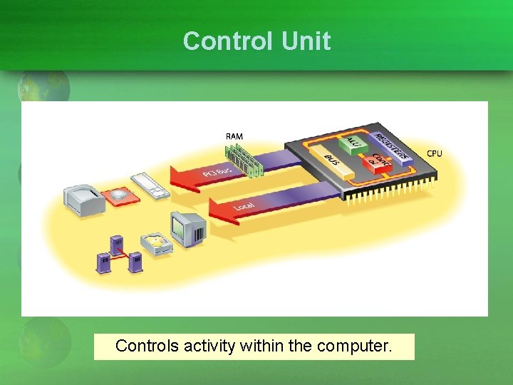 Control Unit Controls activity within the computer.
