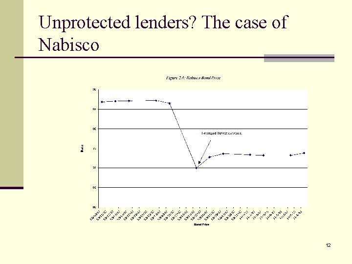 Unprotected lenders? The case of Nabisco 12