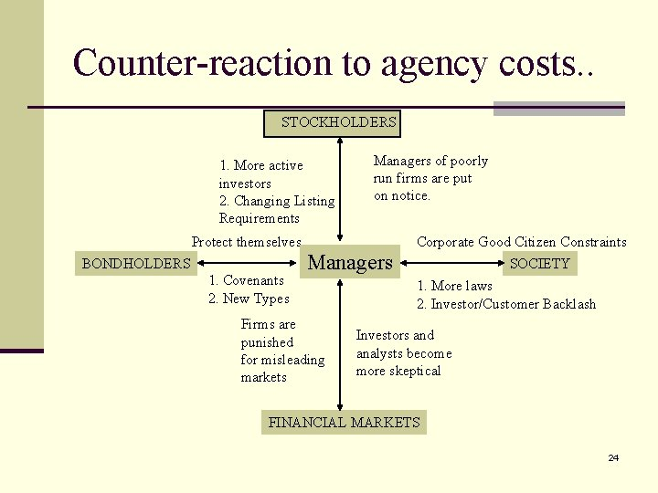 Counter-reaction to agency costs. . STOCKHOLDERS 1. More active investors 2. Changing Listing Requirements