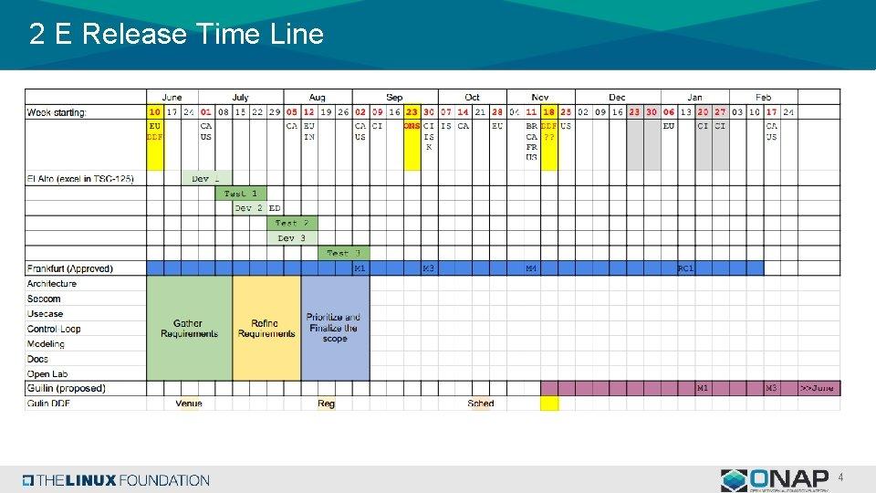2 E Release Time Line 4