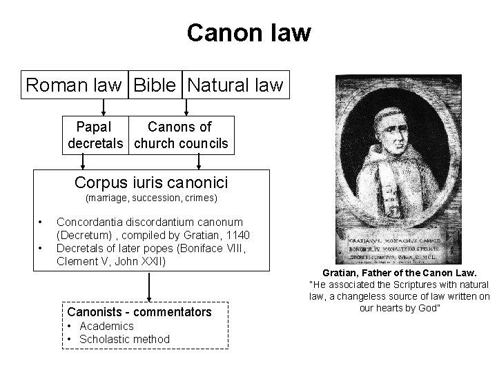 Canon law Roman law Bible Natural law Papal Canons of decretals church councils Corpus