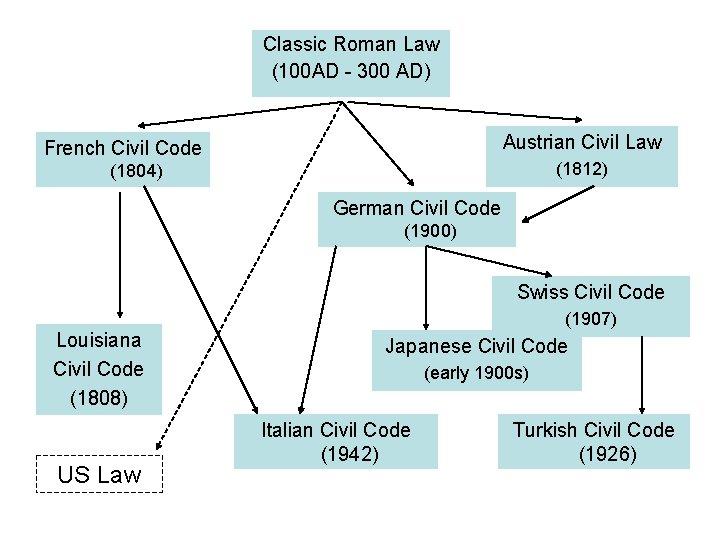 Classic Roman Law (100 AD - 300 AD) Austrian Civil Law French Civil Code