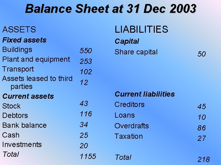 Balance Sheet at 31 Dec 2003 ASSETS LIABILITIES Fixed assets Buildings Plant and equipment