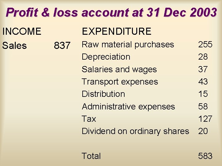 Profit & loss account at 31 Dec 2003 INCOME Sales EXPENDITURE 837 Raw material