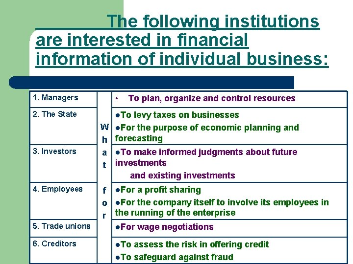 The following institutions are interested in financial information of individual business: 1. Managers •