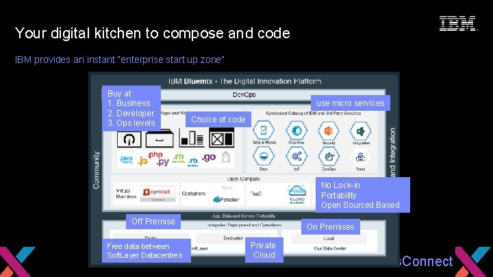 Seize the Moment Your digital kitchen to compose and code IBM provides an instant
