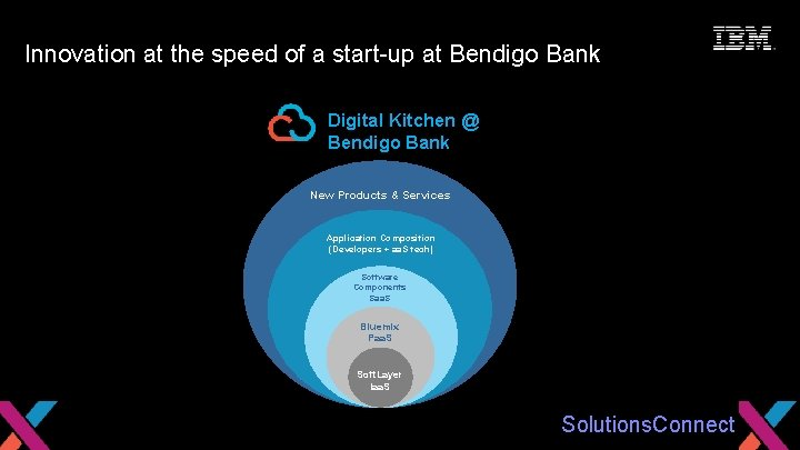 Seize the Moment Innovation at the speed of a start-up at Bendigo Bank Digital
