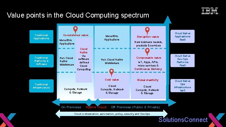 Seize the Moment Value points in the. Traditional Cloud Computing Cloud Hosting (& spectrum