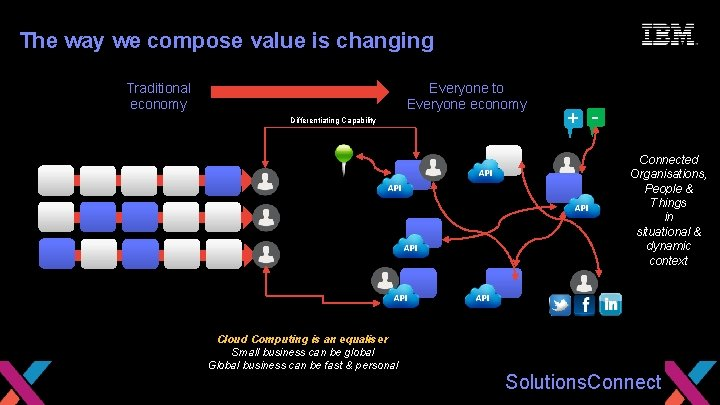 Seize the Moment The way we compose value is changing Traditional economy Everyone to