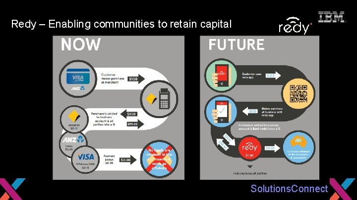Seize the Moment Redy – Enabling communities to retain capital Solutions. Connect