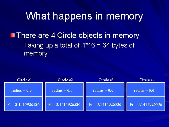 What happens in memory There are 4 Circle objects in memory – Taking up