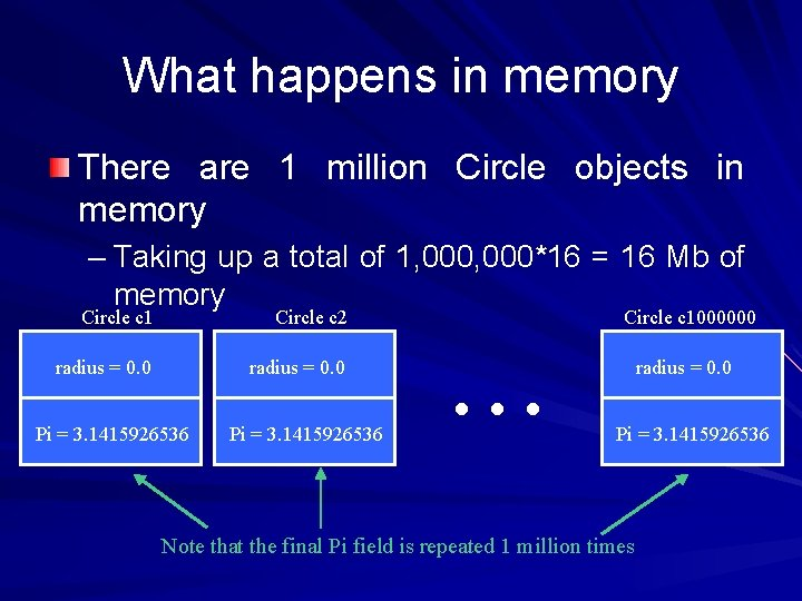 What happens in memory There are 1 million Circle objects in memory – Taking