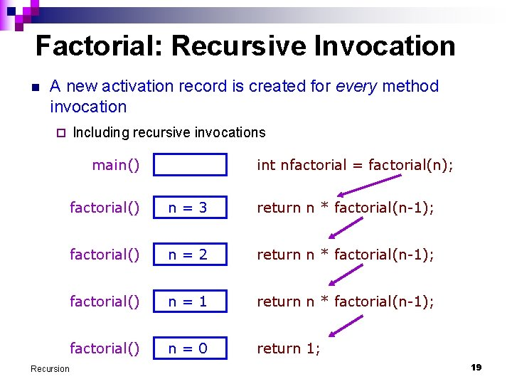 Factorial: Recursive Invocation n A new activation record is created for every method invocation