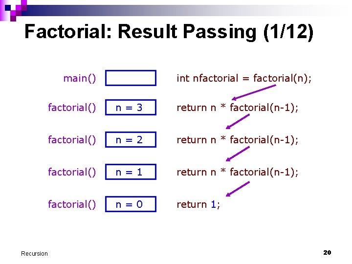 Factorial: Result Passing (1/12) main() Recursion int nfactorial = factorial(n); factorial() n=3 return n