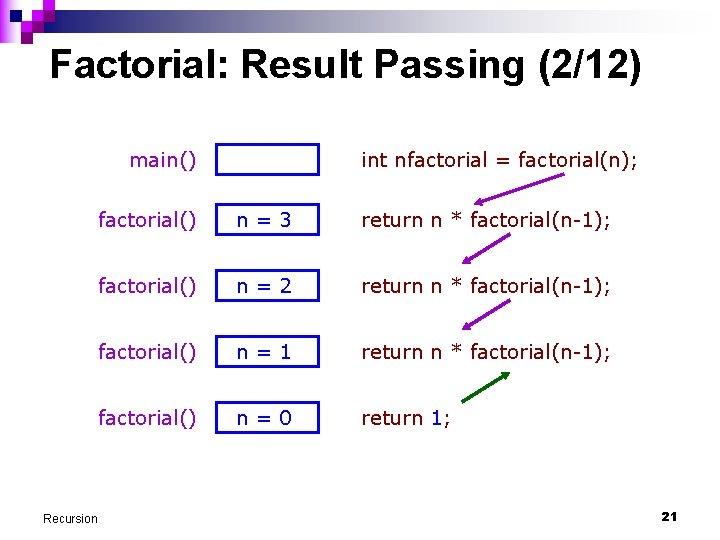 Factorial: Result Passing (2/12) main() Recursion int nfactorial = factorial(n); factorial() n=3 return n