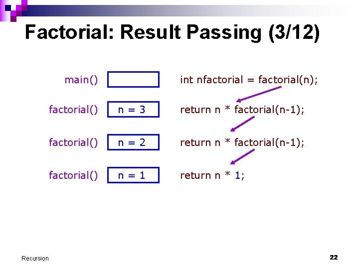 Factorial: Result Passing (3/12) main() Recursion int nfactorial = factorial(n); factorial() n=3 return n