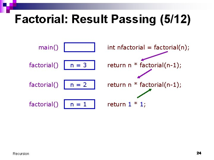 Factorial: Result Passing (5/12) main() Recursion int nfactorial = factorial(n); factorial() n=3 return n