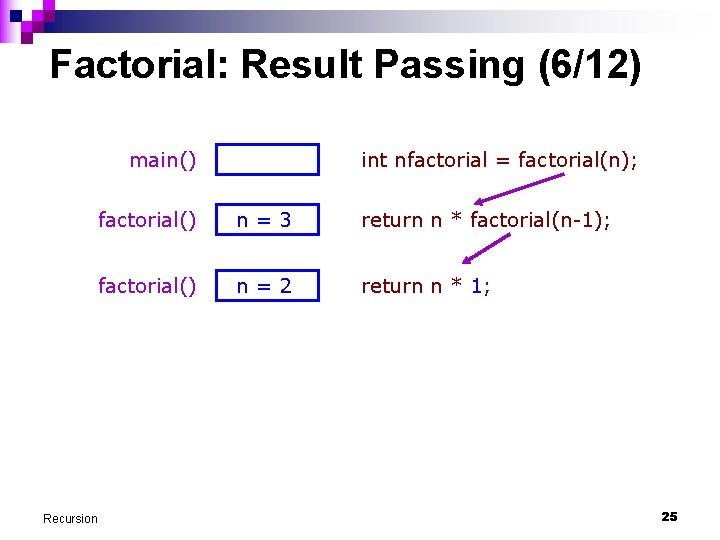 Factorial: Result Passing (6/12) main() Recursion int nfactorial = factorial(n); factorial() n=3 return n